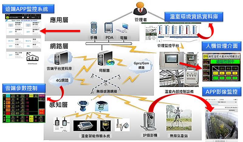 面對臺灣農業生態環境的嚴峻挑戰,智慧設施環境監控專家系統刻不容緩