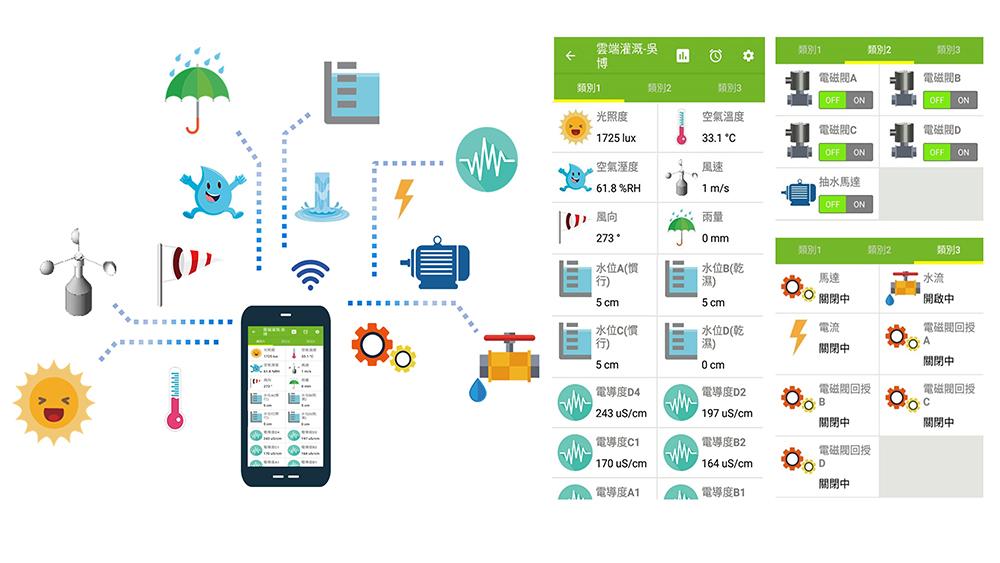 圖2、利用手機APP一手掌握田間氣候環境及水位資訊。